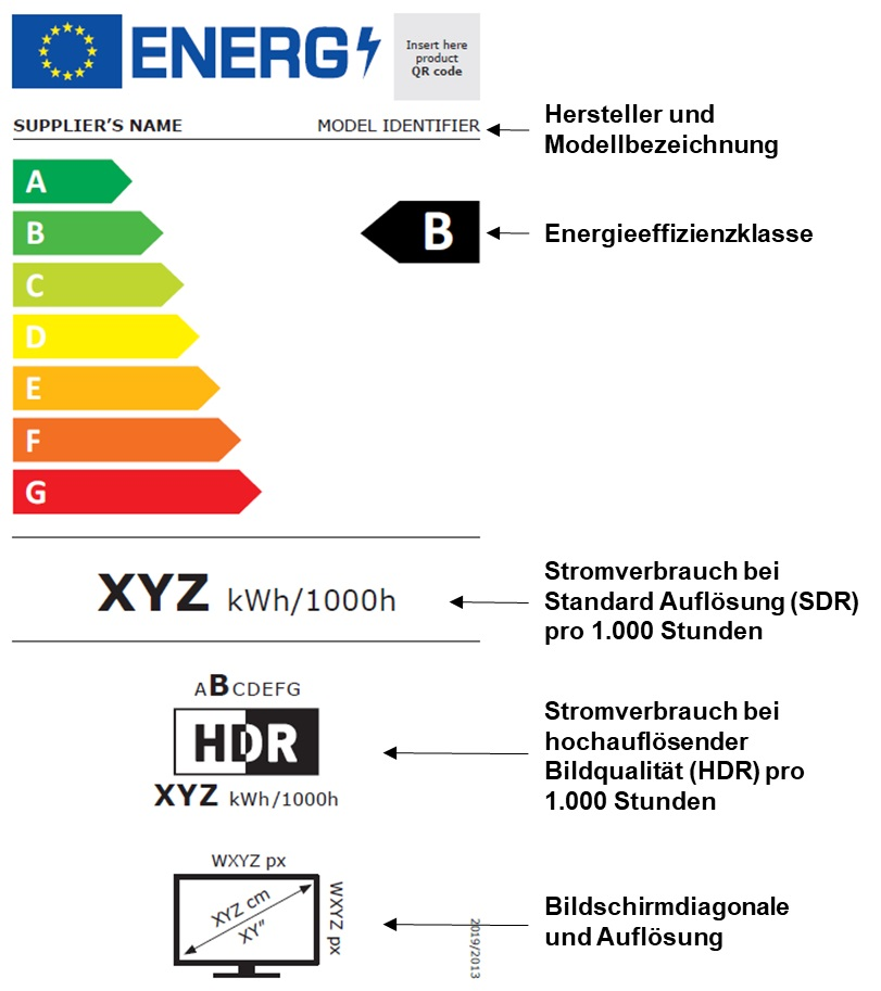 EU-Energie-Label